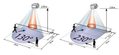 Радиус действия датчика движения для включения света