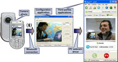 Программа для использования телефона как веб камеру?
