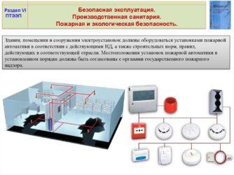 Правила пожарной безопасности в электроустановках