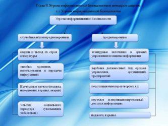 Основные информационные угрозы и методы защиты